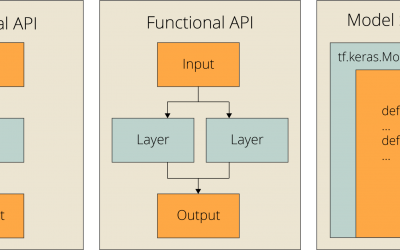 3 Ways to Build Neural Networks in TensorFlow with the KerasAPI