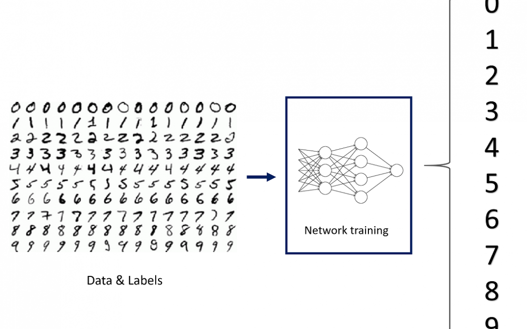 Image Classification in 10 Minutes with MNIST Dataset